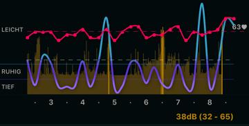 Unter AutoSleep wird der nächtliche Lärmpegel konstant ausgegeben. (Quell: AutoSleep)