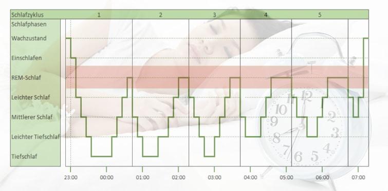 Beste Ergebnisse beim Schlaftracking: schlafzyklus schlafphasen rem-phase
